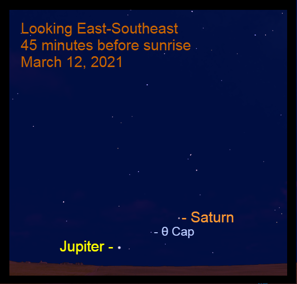 2021, March 12: Jupiter are low in the southeastern sky before sunrise. The star Theta Capricorni (θ Cap) is between them.