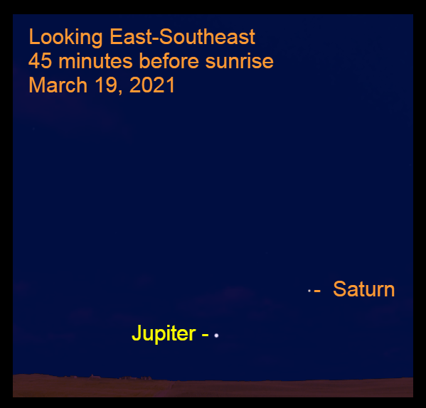 2021, March 19: Jupiter and Saturn are low in the southeastern sky before sunrise.