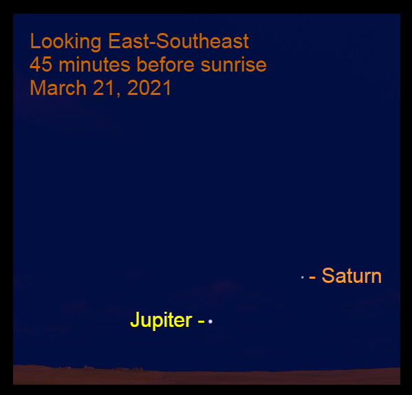2021, March 21: Jupiter and Saturn are low in the southeastern sky at 45 minutes before sunrise.