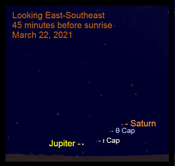 2021, March 22: Jupiter and Saturn are in the southeastern sky before sunrise. Saturn is to the upper right of Theta Capricorni (θ Cap). Jupiter is to the lower left of Iota Capricorni (ι Cap).