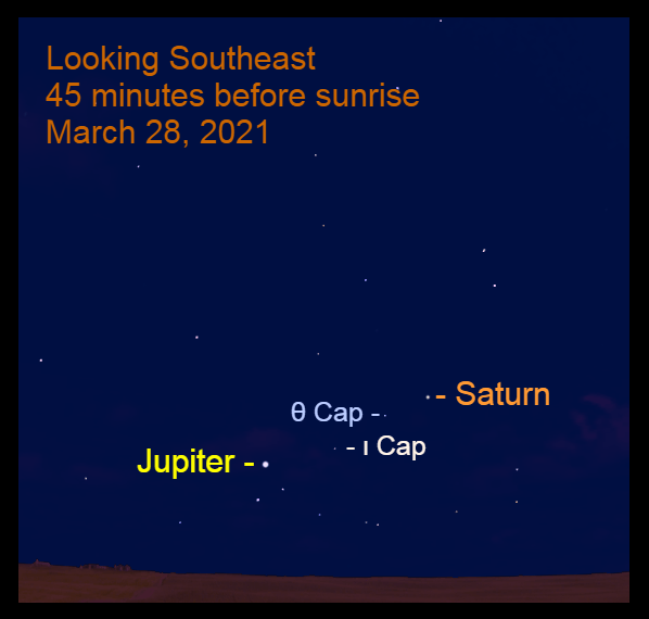 2021, March 28: Before sunrise, Jupiter and Saturn are in the southeast with the stars Theta Capricorni (θ Cap) and Iota Capricorni (ι Cap).