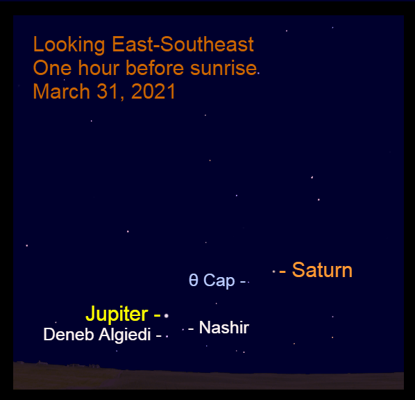 2021, March 31: Jupiter and Saturn are low in the southeastern sky before sunrise.
