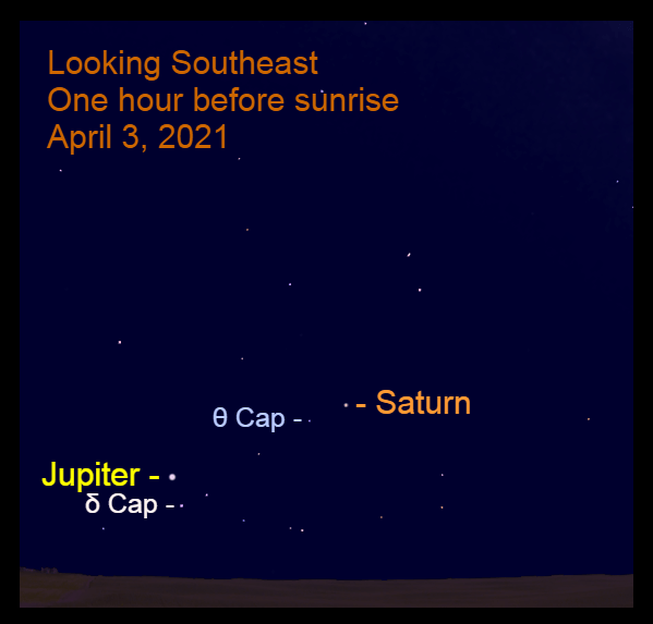2021, April 3: One hour before sunrise, Jupiter – in the east-southeast – is 12.1° to the lower left of Saturn.
