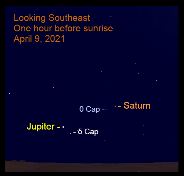 2021, April 9: Bright Jupiter and Saturn are low in the southeast before sunrise, in front of the stars of Capricornus.