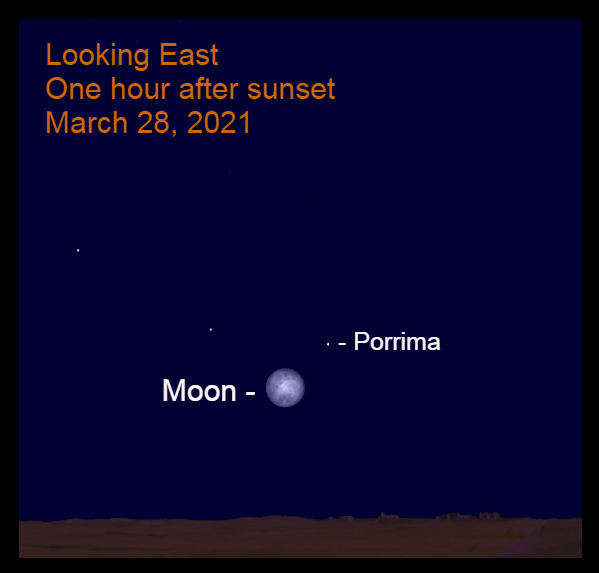 2021, March 28: One hour after sunset, the Worm Moon is low in the east near Porrima.