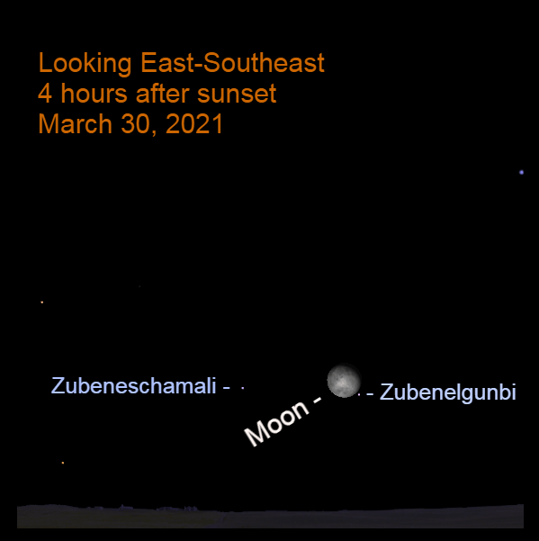 """2021, March 30: Four hours after sunset, the bright moon is low in the southeast, 1.6° to the upper left of Zubenelgenubi, """"the southern claw"""" of the scorpion."""