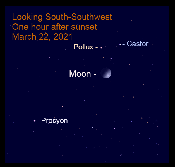 2021, March 22: The bright gibbous moon is high in the southern sky after sunset near Pollux, one of the Gemini Twins.