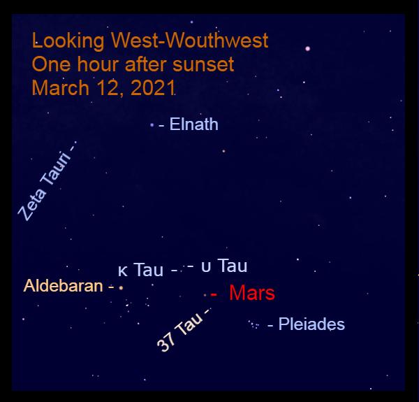 2021, March 12: Mars marches eastward through Taurus. It is approaching Kappa Tauri (κ Tau) and Upsilon Tauri (υ Tau).