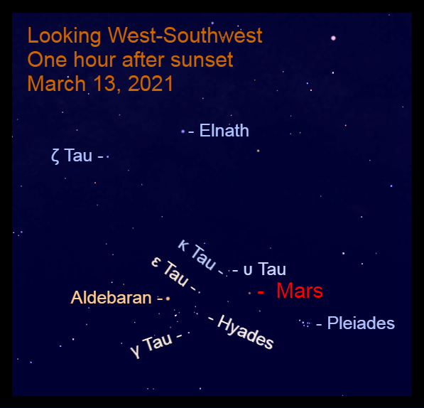 2021, March 13: Mars is moving eastward in Taurus. This evening it passes 7.2° to the upper right of Gamma Tauri (γ Tau).