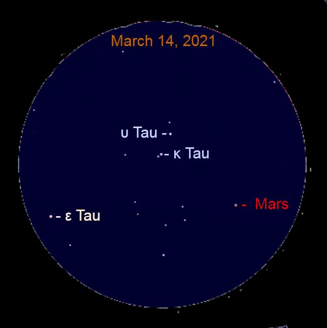 2021, March 14: In this simulated binocular view, Mars is approaching Kappa Tauri (κ Tau) and Upsilon Tauri (υ Tau).