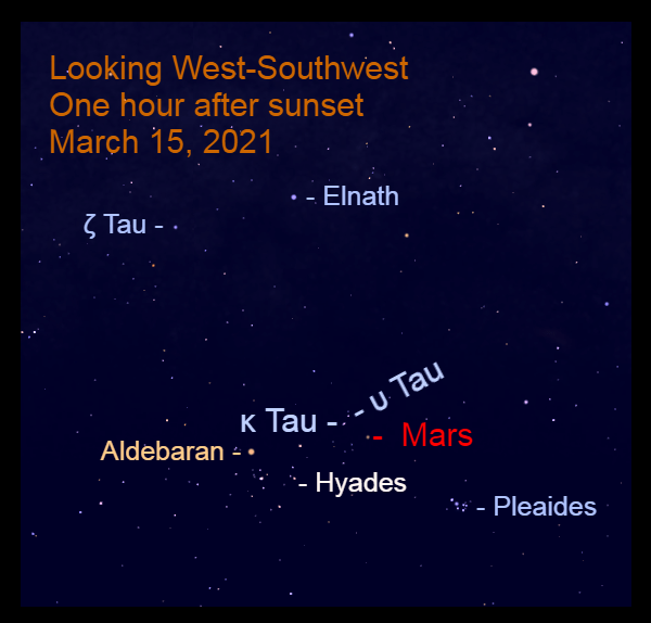 2021, March 15: Mars continues its eastward march in Taurus to the upper right of Aldebaran.