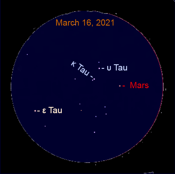 2021, March 16: In this simulated binocular view, Mars approaches Kappa Tauri (κ Tau) and Upsilon Tauri (υ Tau).