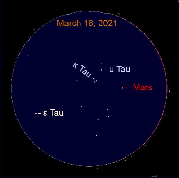 2021, March 16: In this simulated binocular view, Mars approaches Kappa Tauri (κ Tau) and Upsilon Tauri (υ Tau).