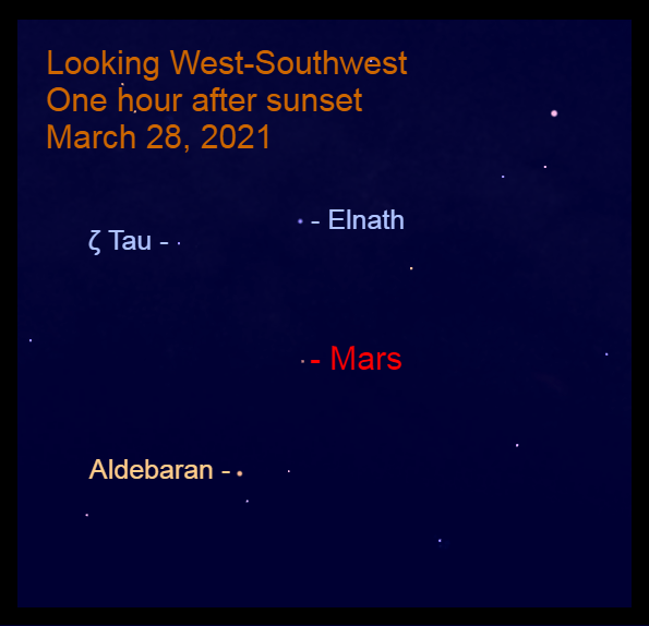 2021, March 28: With tonight's bright moon, dimmer stars are difficult to see. Mars, in the west-southwest, is above Aldebaran. It is moving toward Elnath and Zeta Tauri (ζ Tau).