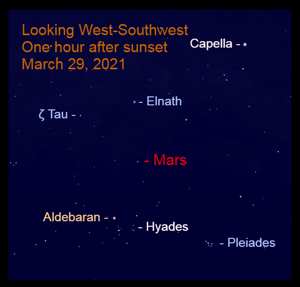"2021, March 29: One hour after sunset, Mars is nearly 50° above the west-southwest horizon, above the ""V"" of Taurus."