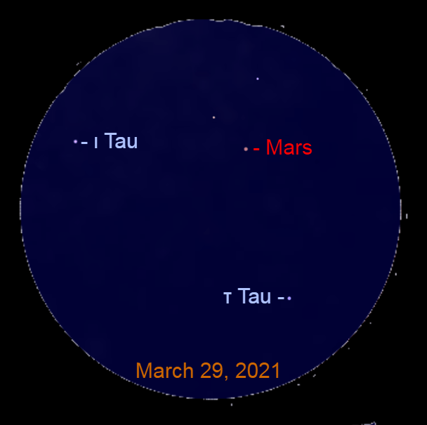 2021, March 29: Through a binocular Mars is 2.8° to the upper left of Tau Tauri (τ Tau), 3.2° to the right of Iota Tauri (ι Tau).