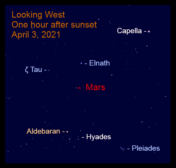 2021, April 3: One hour after sunset, Mars is over halfway up in the west. It is on a line from Aldebaran to Elnath.