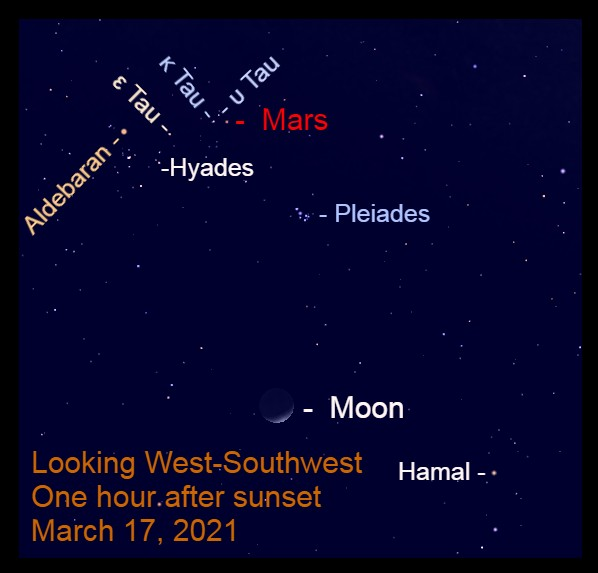 2021, March 17: The moon approaches Mars in the western sky after sunset.