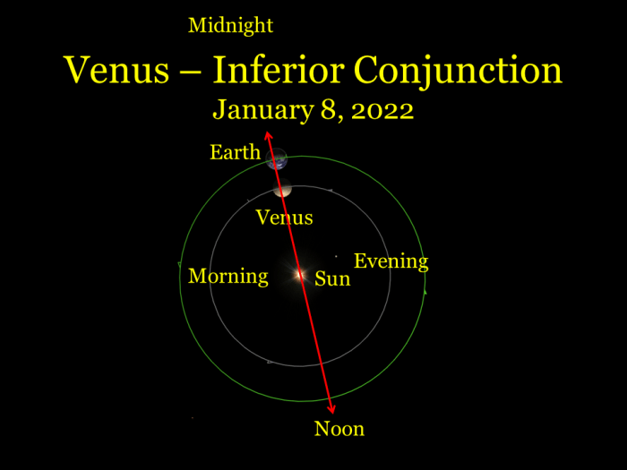2022: January 8: Venus is at inferior conjunction, between Earth and Sun. It rapidly moves into the morning sky.