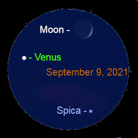 2021, September 9: Venus, the crescent moon, and Spica make a nice triangle in the western sky after sunset.
