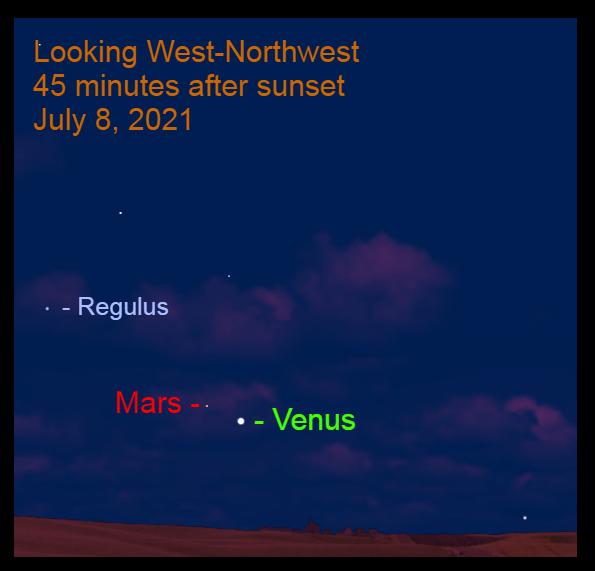 2021, July 8: the Venus – Mars gap is only 2.6°.