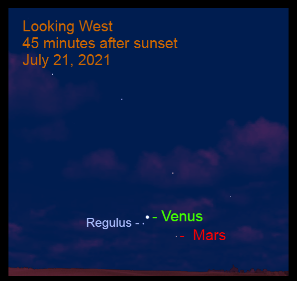 2021, July 21: Venus passes 1.0° to the upper right of Regulus. Mars is to the lower right of Venus.