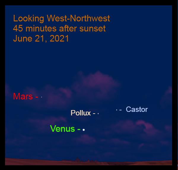June 21: Venus passes 5.2° to the lower left of Pollux.