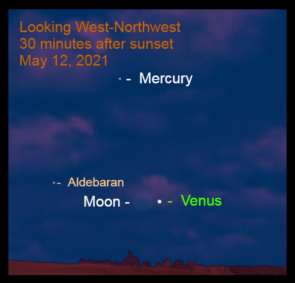 Venus – about 5° up in the west-northwest – is 1.2° to the right of the crescent moon