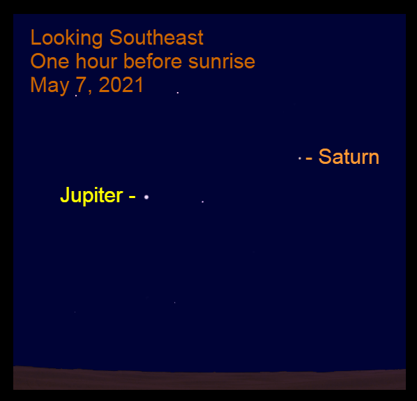 2021, May 7: One hour before sunrise, Jupiter and Saturn are in the southeastern sky. Bright Jupiter is nearly 16° to the lower left of Saturn.
