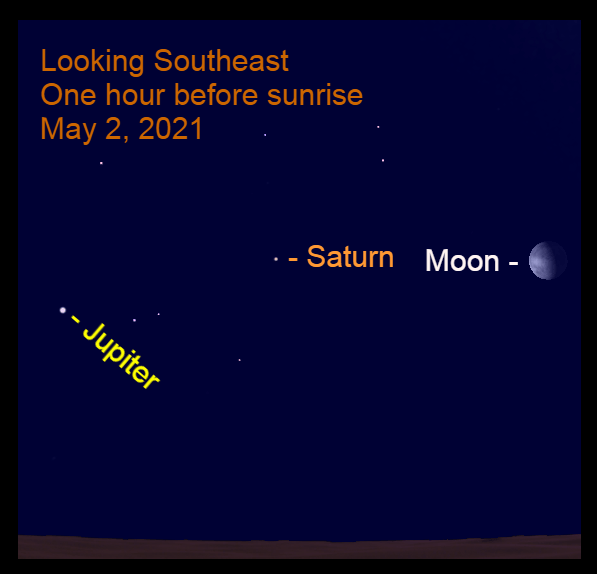 2021, May 2: The gibbous moon, Saturn, and bright Jupiter are lined-up along the southeast horizon before sunrise.