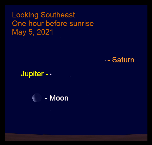 2021, May 5: The crescent moon, Jupiter, and Saturn are in the southeastern sky before sunrise.