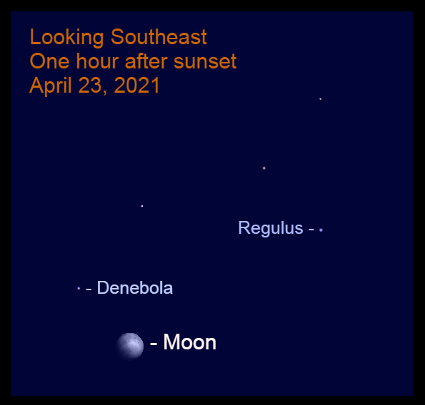 2021, April 23: The moon is 7.5° to the lower right of Denebola.