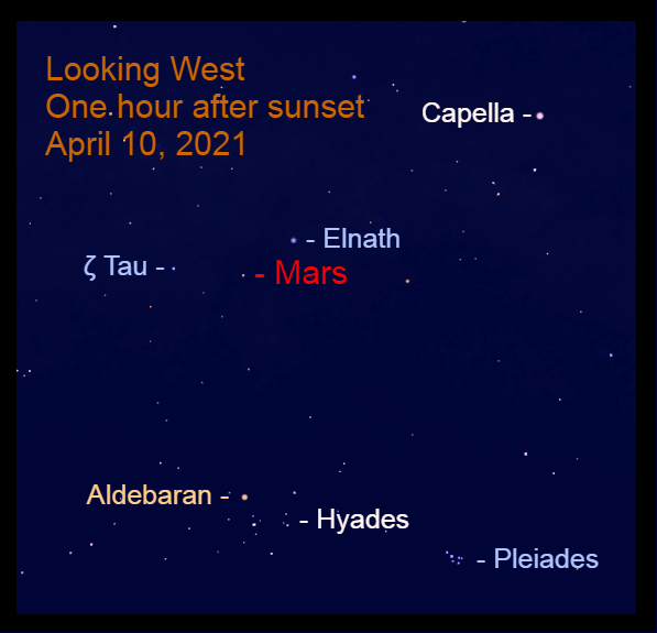 2021, April 10: Mars is halfway up in the west after sunset near the Bull's horns.