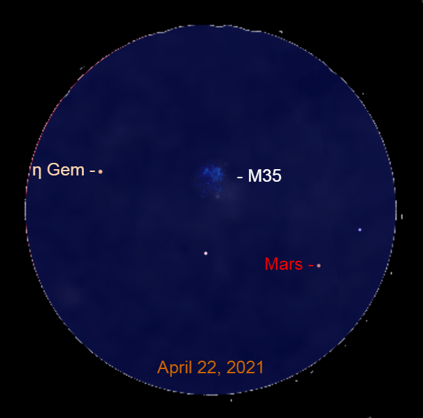 2021, April 22: Through a binocular, Mars and Propus (η Gem) are near the star cluster Messier 35 (M 35).