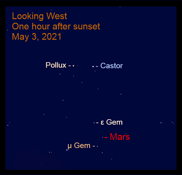 2021, May 3: One hour after sunset, Mars is over one-third of the way up in the west below Castor and Pollux.