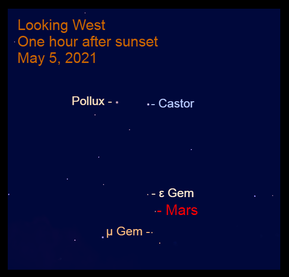 2021, May 5: Mars is in Gemini, below Castor and Pollux and near Tejat Posterior (μ Gem) and Mebsuta (ε Gem).