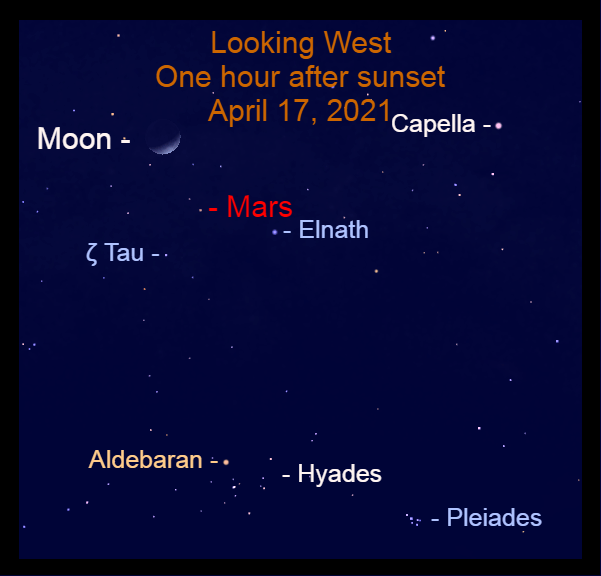 2021, April 17: During the evening, the crescent moon is in the feet of Gemini and Mars is above the Bull's horns.