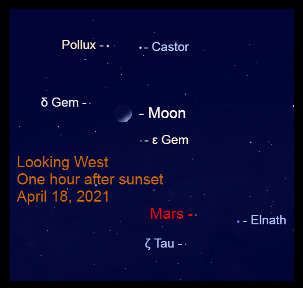 2021, April 18: During the early evening, the crescent moon is in the west below Castor and Pollux. Mars is above the Bull's horns.
