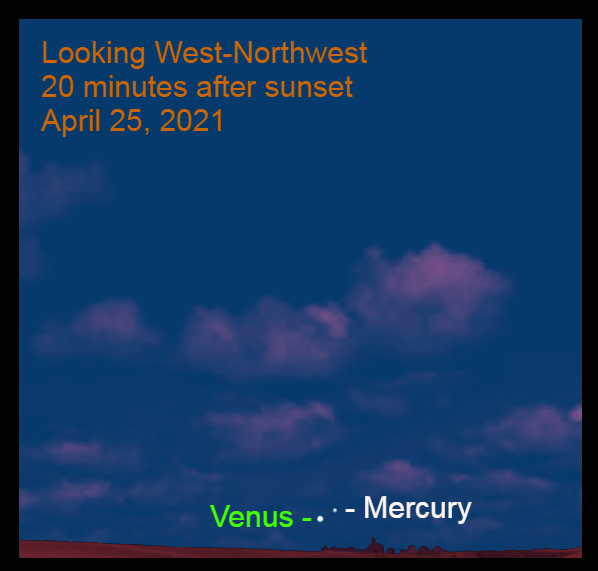 2021, April 25: Brilliant Venus and Mercury are low in the west-northwest after sunset.