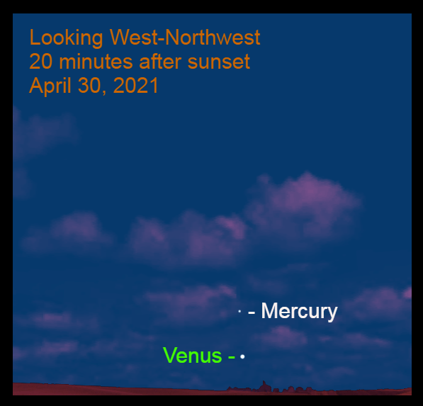2021, April 30: Twenty minutes after sunset, Mercury is 4.5° above Venus in the west-northwest.