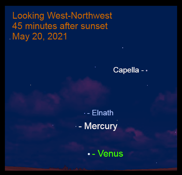 May 20: Forty-five minutes after sunset, Mercury is 7.0° to the upper left of brilliant Venus and 3.6° to the lower left of Elnath.