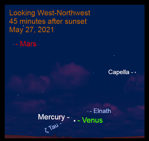 May 27: Mercury is 1.2° to the upper left of Venus.