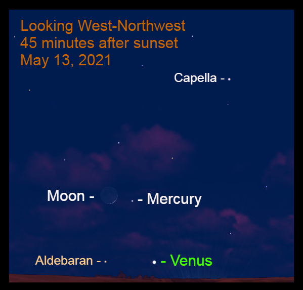 May 13: Forty-five minutes after sunset, the razor-thin crescent moon is 3.3° to the upper left of Mercury. The planet is bright enough to be seen without a binocular.