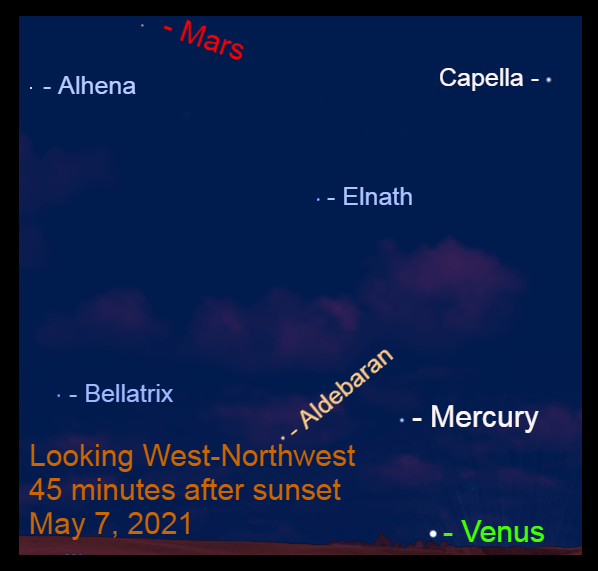 2021, May 7: Forty-five minutes after sunset, three planets are visible – Venus, Mercury, and Mars.