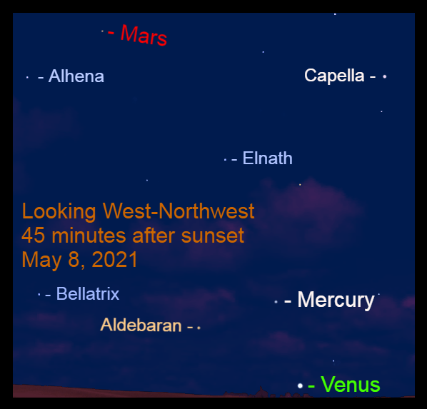 2021, May 8: By 45 minutes after sunset, Mars is visible to the upper left of Mercury. Venus is close to the west-northwest horizon.