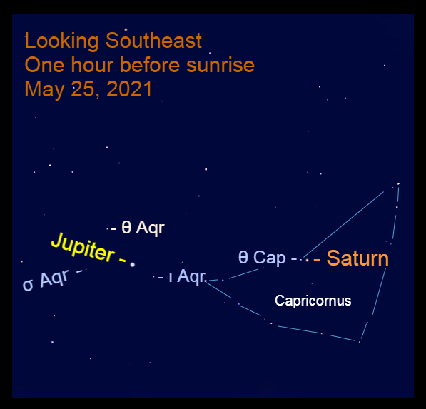 2021, May 25: Bright Jupiter and Saturn are in the southeast before sunrise. Saturn is retrograding in Capricornus.