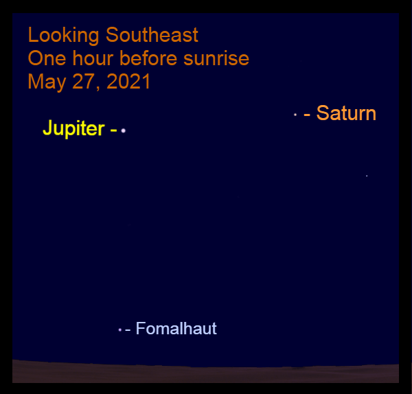 2021, May 27: Bright morning planets, Jupiter and Saturn, are in the southeast before sunrise. The star Fomalhaut is near the horizon.