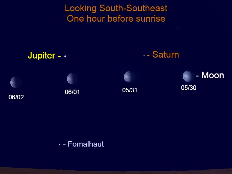 2021, May 30 – June 2: The gibbous moon passes morning planets Jupiter and Saturn.