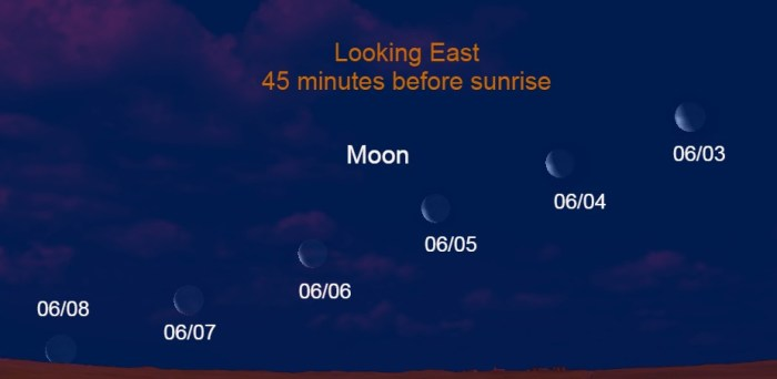 2021, June 3 – June 8: The waning crescent moon moves eastward and wanes on these mornings. Look eastward 45 minutes before sunrise.