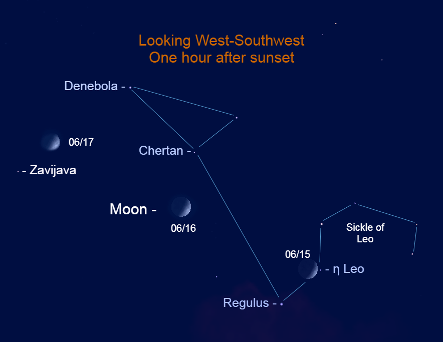 2021, June 15 – June 17: The moon passes Leo in the western evening sky.